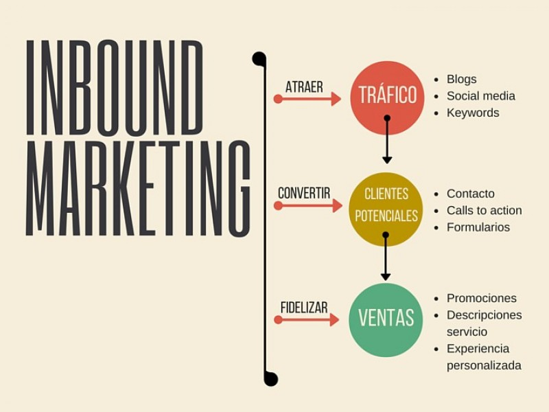 Inbound Marketing en Puerto Varas - WDesign - Diseño Web Profesional