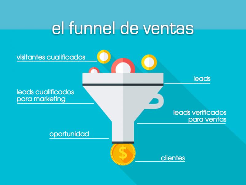¿Qué es y para qué sirve el Embudo De Ventas? WDesign, Diseño Web Profesional en Puerto Montt. - WDesign - Diseño Web Profesional